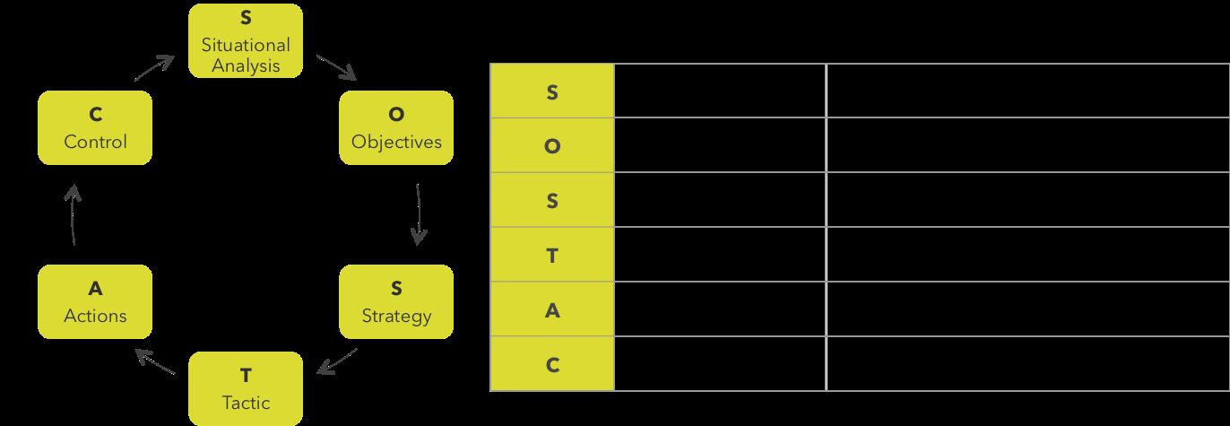 SOSTAC method image