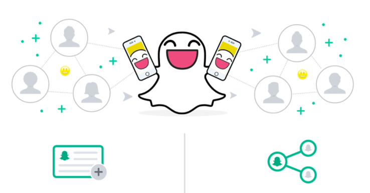 How to Use Snapchat Ad Manager | BSG Long Beach
